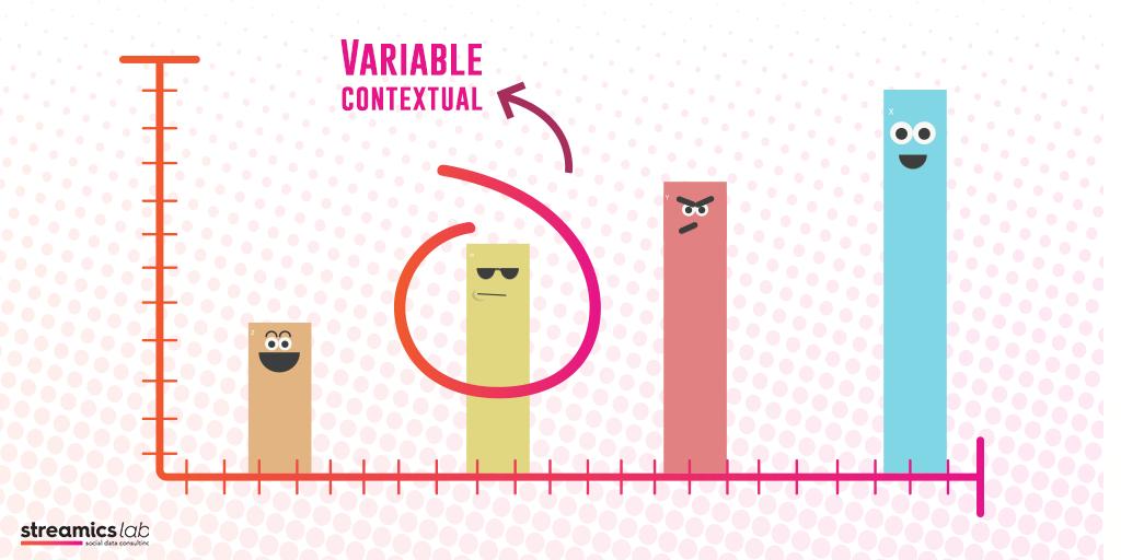 Variable contextual